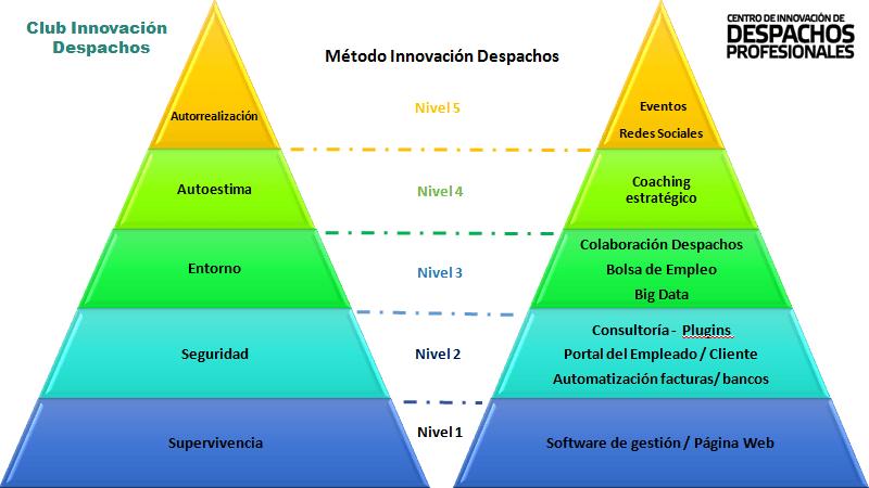 Método Innovación Despachos