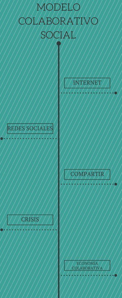 MODELO COLABORATIVO SOCIAL (1)